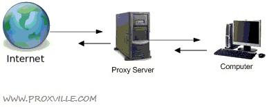 PHProxy script
